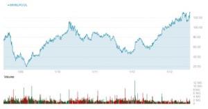 EmergingMarketSkeptic.com - Whirlpool Chart