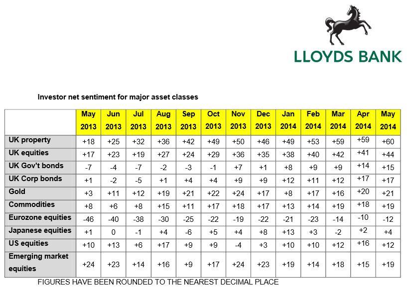 EmergingMarketSkeptic.com - Lloyds Bank Investor Confidence Survey