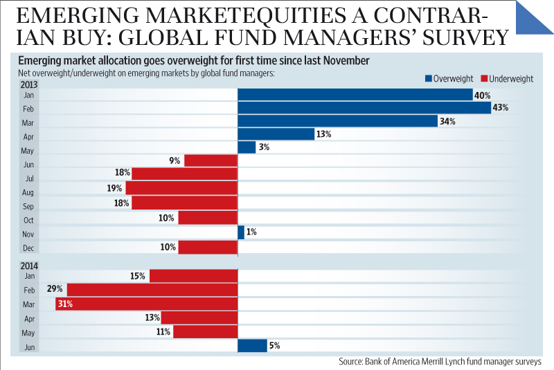 Emerging Market Skeptic - Emerging market equities a contrarian buy, global fund managers' survey
