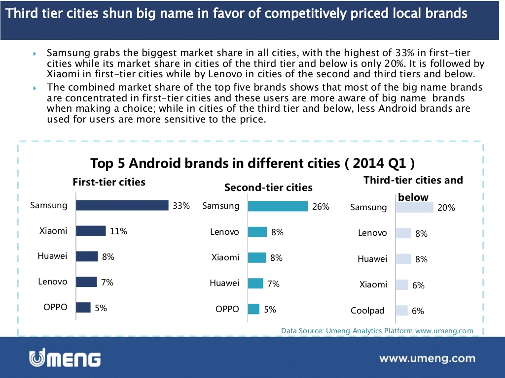 Emerging Market Skeptic - Mobile Phones in Chinese 3rd Tier Cities
