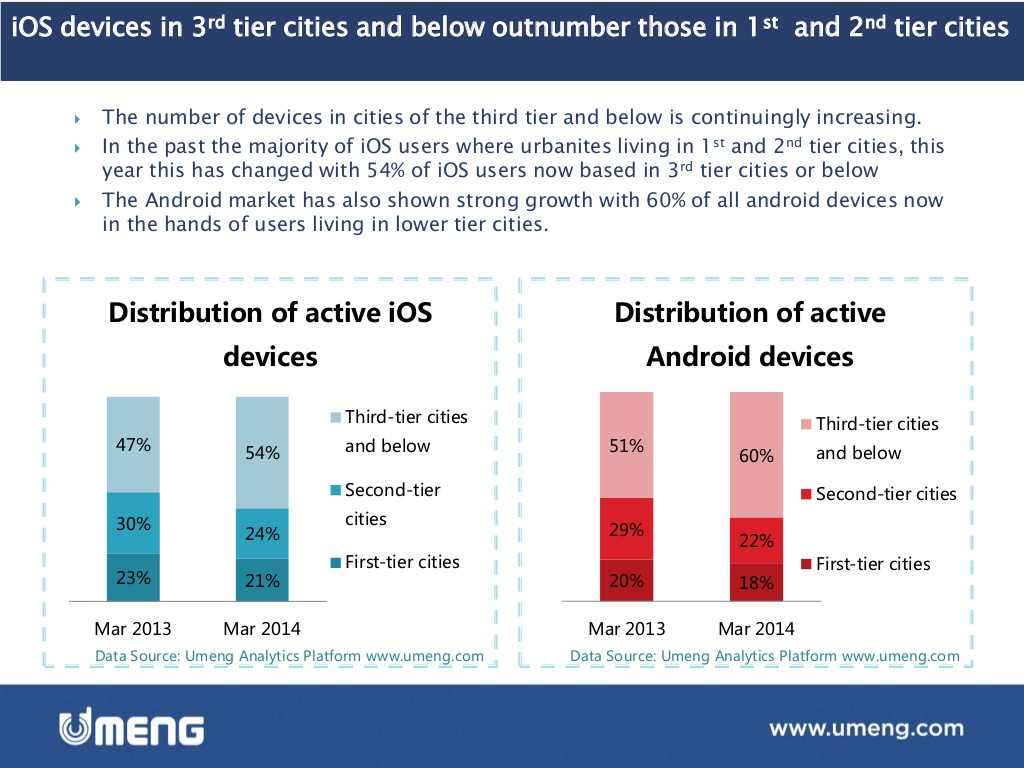 Emerging Market Skeptic - iOS devices in 3rd tier Chinese cities