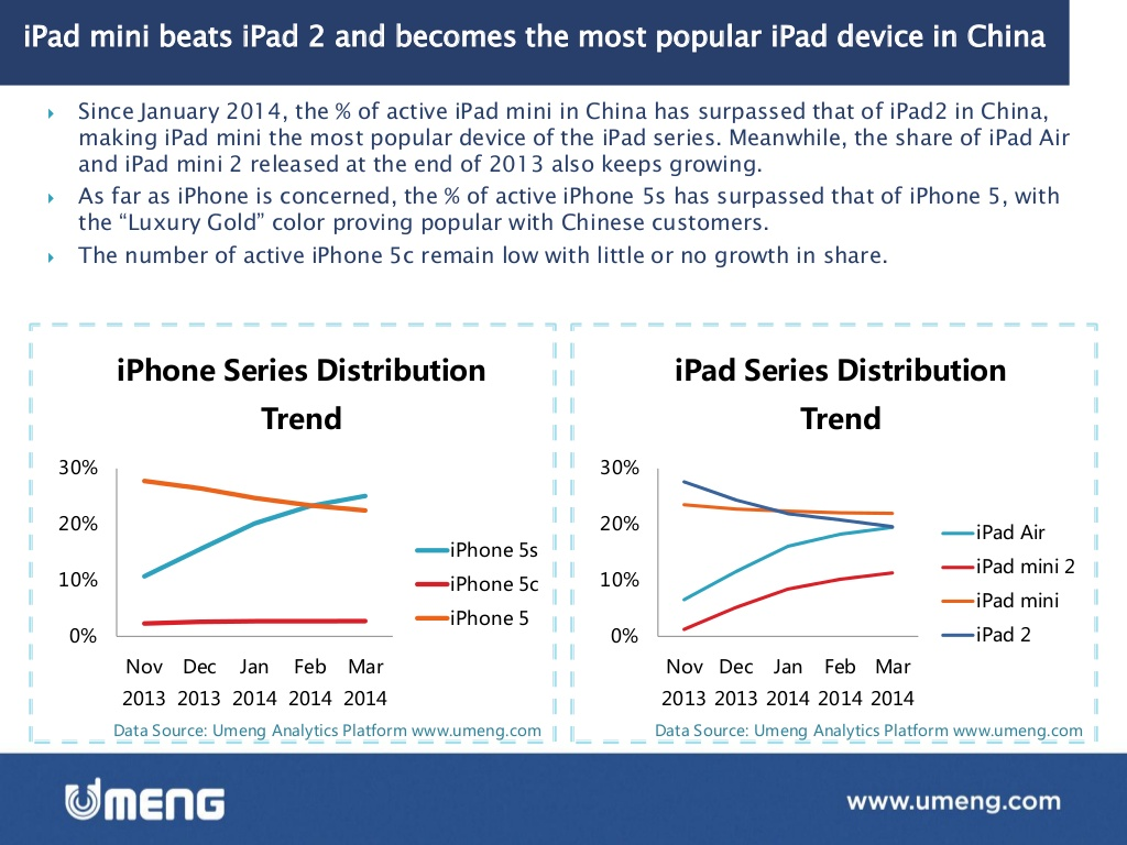 Emerging Market Skeptic - iPad mini and iPhone 5s are the most popular Apple Devices in China