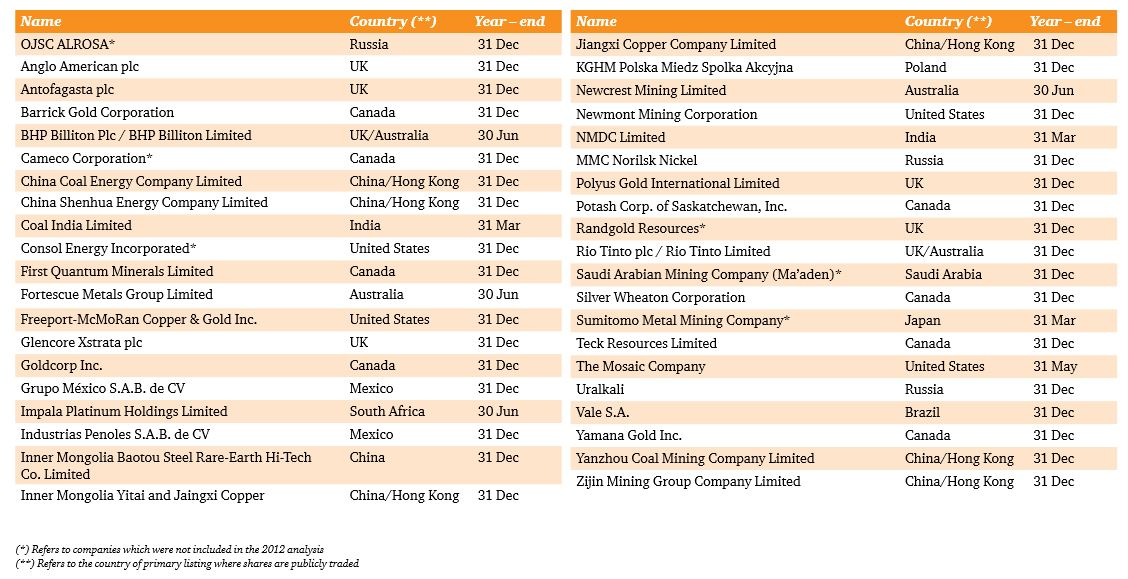 EmergingMarketSkeptic.com - PwC Top 40 Mining Companies