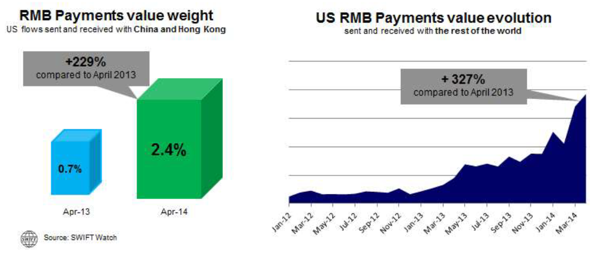 EmergingMarketSkeptic.com - US RMB Payments