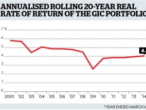 Emerging Market Skeptic - Singapore GIC's Annualised Rate of Return