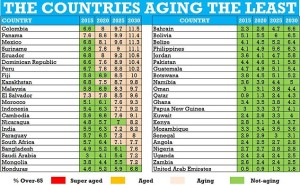 Emerging Market Skeptic - The Countries Aging the Least
