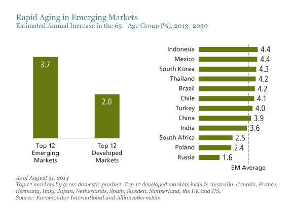 Emerging Market Skeptic - Rapid Aging in Emerging Markets