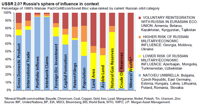 EmergingMarketSkeptic.com - Russia's Sphere of Influence in Context