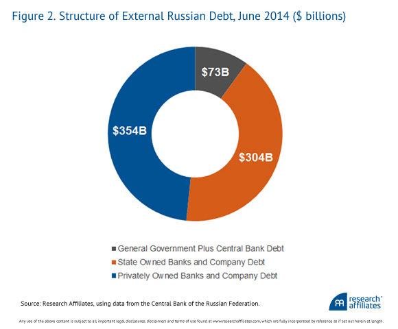 Structure of Russia's Foreign Debt Graph