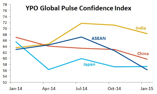EmergingMarketSkeptic.com - YPO Global Pulse Confidence Index for Asia