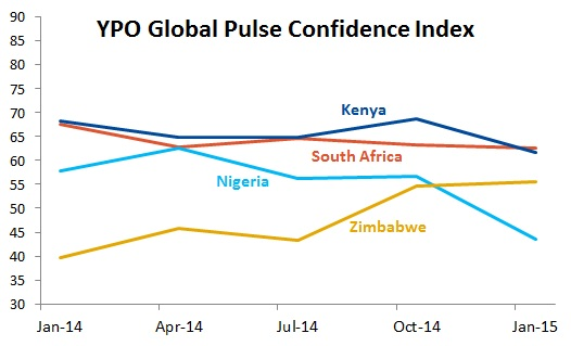 EmergingMarketSkeptic.com - YPO Global Pulse Confidence Index survey of African CEOs