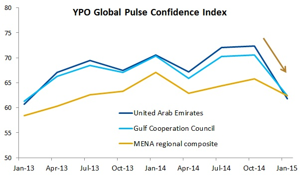 EmergingMarketSkeptic.com - YPO Global Pulse Confidence Index survey of Middle East CEOs
