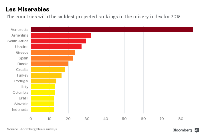 EmergingMarketSkeptic.com - The 15 Most Miserable Economies in the World