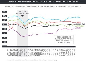 EmergingMarketSkeptic.com - 10-Year Consumer Confidence in Asia Pacific Countries