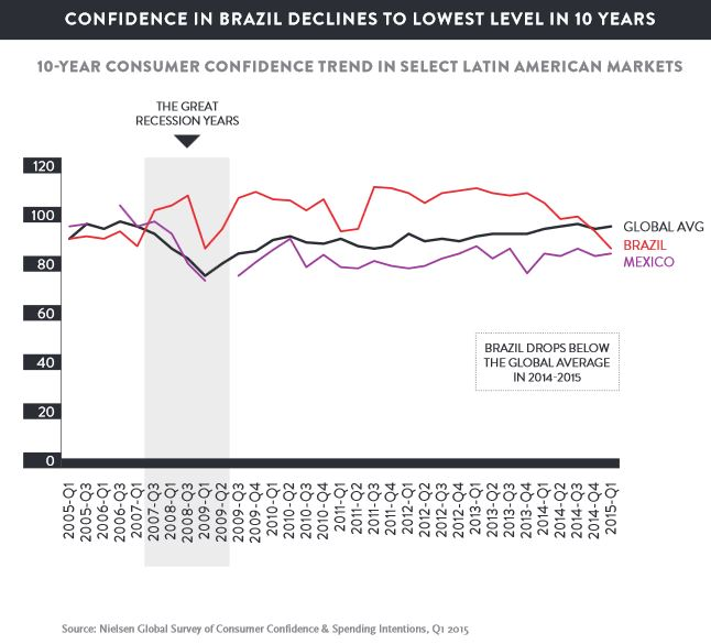 EmergingMarketSkeptic.com - 10-Year Consumer Confidence in Latin America Countries