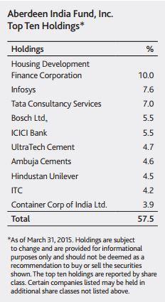 EmergingMarketSkeptic.com - Aberdeen India Fund Holdings