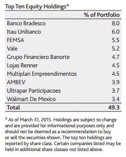 EmergingMarketSkeptic.com - Aberdeen Latin America Equity Fund Holdings
