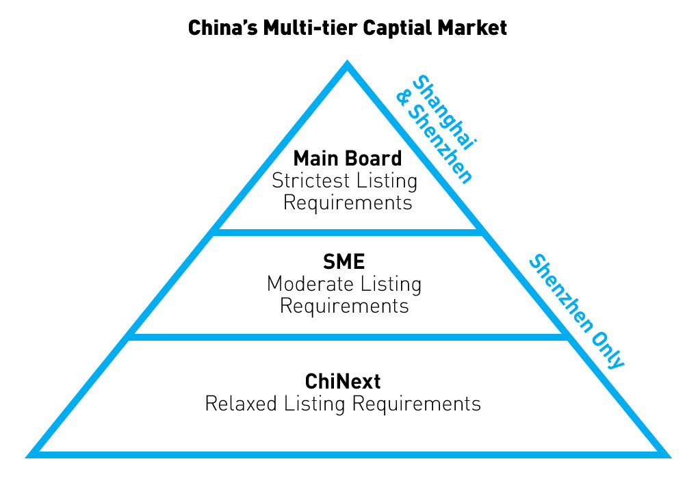 EmergingMarketSkeptic.com - China's Multi-tier Capital Market