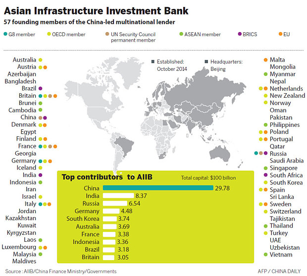Emerging Market Skeptic - Asian Infrastructure Investment Bank (AIIB) Members