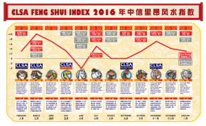 EmergingMarketSkeptic.com - CLSA Feng Shui Index 2016 Outlook
