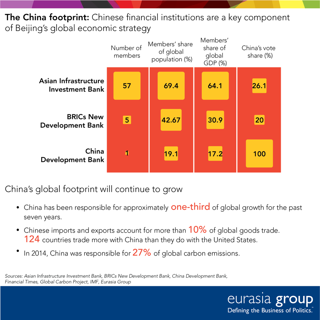 EmergingMarketSkeptic.com - China's Global Economic Footprint Via Chinese Financial Institutions