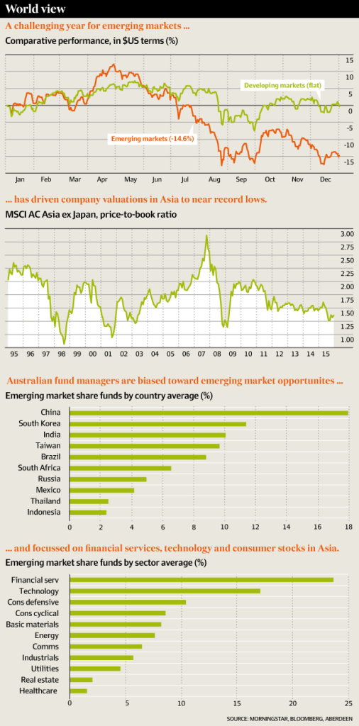 EmergingMarketSkeptic.com - Infographic 2015 a Challenging Year for Emerging Markets