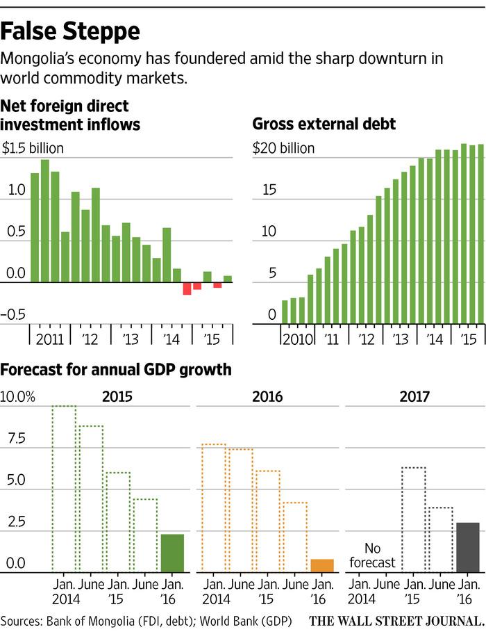 EmergingMarketSkeptic.com - Mongolia Economy Infographic