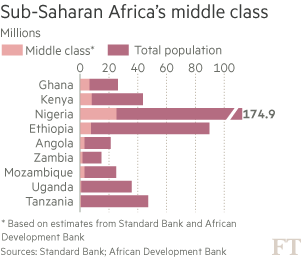 EmergingMarketSkeptic.com - Sub-Saharan Africa's Middle Class