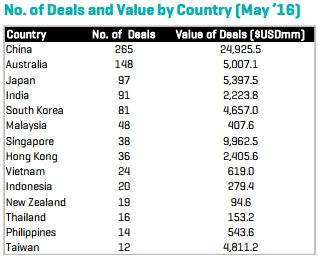 EmergingMarketSkeptic.com - 2016 Asia-Pacific M&A Deals