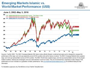 EmergingMarketSkeptic.com - Emerging Markets Islamic Index vs World Market Performance