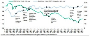 EmergingMarketSkeptic.com - Escalating Tensions Have Not Unsettled Korean Markets