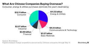 EmergingMarketSkeptic.com - What Chinese Companies Are Buying Overseas